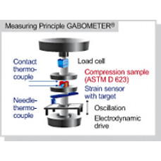 GABOMETER® FLEXOMETER / FATIGUE TESTER